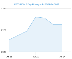 AWG UGX chart - 7 day