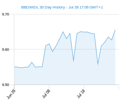 BBD MDL chart - 30 day