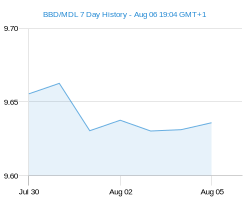 BBD MDL chart - 7 day