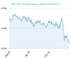 BDT TOP chart - 2 year