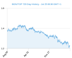 BGN TOP chart - 2 year