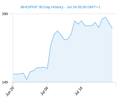 BHD PHP chart - 30 day