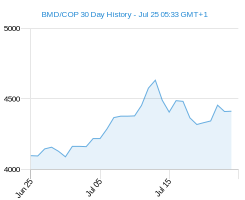 BMD COP chart - 30 day