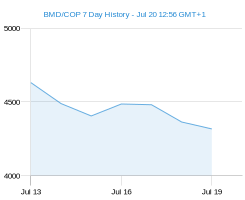 BMD COP chart - 7 day