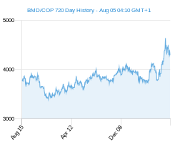 BMD COP chart - 2 year