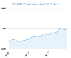 BND MNT chart - 30 day