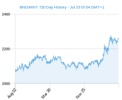 BND MNT chart - 2 year