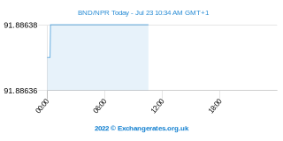 Brunei-Dollar - Nepalesische Rupie Intraday Chart