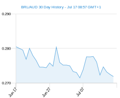 BRL AUD chart - 30 day