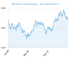BRL AUD chart - 2 year