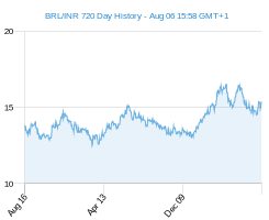 BRL INR chart - 2 year