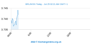 Braziliaanse Real - Mexicaanse Peso Intraday Chart
