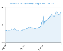 BRL TRY chart - 2 year