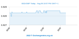Bahama-Dollar - Britisches Pfund Intraday Chart
