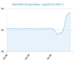 BSD GMD chart - 30 day