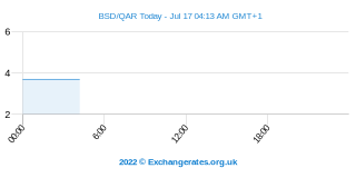 Bahamaanse Dollar - Qatarese Riyal Intraday Chart