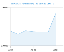 BTN OMR chart - 7 day