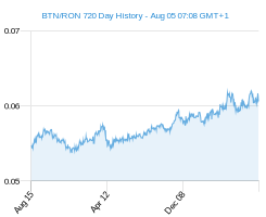BTN RON chart - 2 year