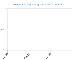 BYR KZT chart - 30 day