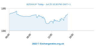 Belize-Dollar - Forint Intraday Chart