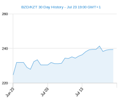 BZD KZT chart - 30 day