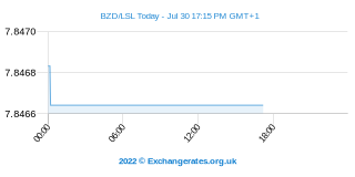 Belize-Dollar - Loti Intraday Chart