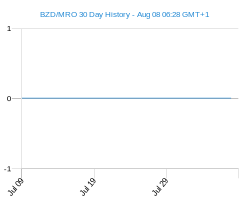 BZD MRO chart - 30 day