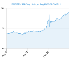 BZD TRY chart - 2 year