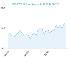 BZD TWD chart - 30 day