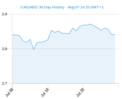 CAD AED chart - 30 day