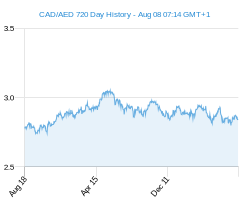 CAD AED chart - 2 year