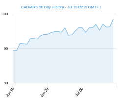 CAD ARS chart - 30 day