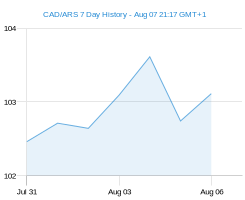 CAD ARS chart - 7 day
