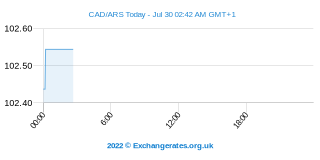 Dollar canadien - Peso argentin Intraday Chart
