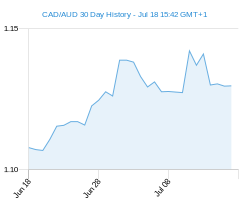CAD AUD chart - 30 day