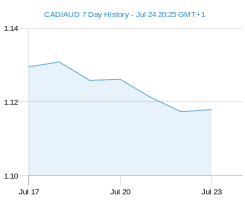 CAD AUD chart - 7 day