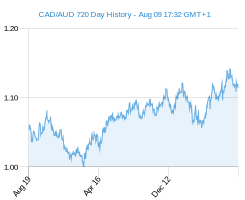 CAD AUD chart - 2 year