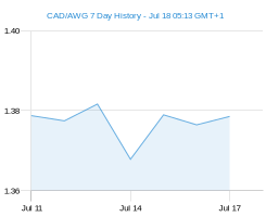 CAD AWG chart - 7 day