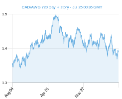 CAD AWG chart - 2 year