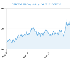 CAD BDT chart - 2 year
