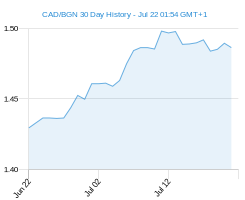 CAD BGN chart - 30 day