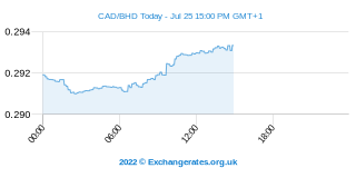 Dollar canadien - Dinar bahreïni Intraday Chart