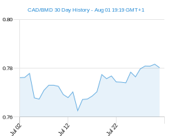 CAD BMD chart - 30 day