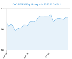 CAD BTN chart - 30 day