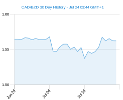 CAD BZD chart - 30 day