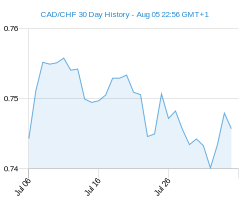 CAD CHF chart - 30 day