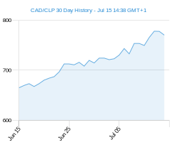 CAD CLP chart - 30 day