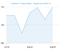 CAD CLP chart - 7 day