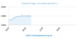 Dollar canadien - Peso colombien Intraday Chart