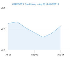 CAD DOP chart - 7 day
